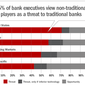 Three Barriers to Banking Innovation