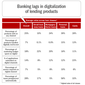 One-Third of Retail Banking Revenues at Risk
