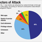 Where Banks Are Most Vulnerable to Cyberattacks Now