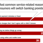 Overcoming Inertia: Getting Consumers to Switch Banks