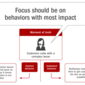 Behavior Modification is Key to Transformation Success