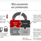Moving From Passwords to Biometric Banking