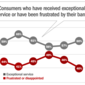 The Heart of the Customer Experience: Do Banks Care?