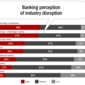 New Competitors Forcing Banks to Reevaluate Innovation Strategies