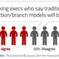 The Digital Banking Revolution: Who Will Survive?