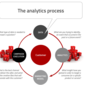 Predictive Analytics is the Future of Financial Marketing