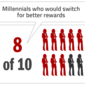 What Motivates Millennials to Switch Banks