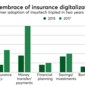 Insurtech gains momentum among consumers, too