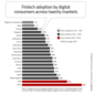 Fintech Use Reaching 'Mass Adoption' Among Digital Consumers
