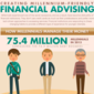 Infographic: creating millennium-friendly financial advising
