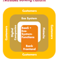 Thoughts and Observations about Banking Platforms