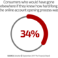 Six Ways to Improve the Online Account Opening Experience