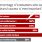 Acquisition vs. Attrition: Delivering The Right Mobile Banking Experience