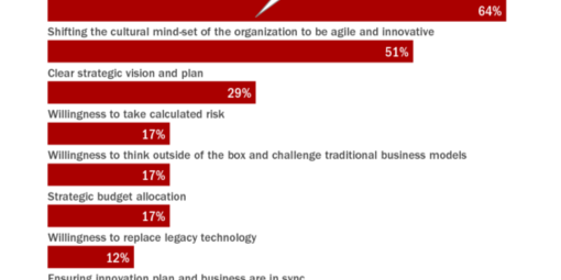 Frontpage key success factors for applying innovation 565x552