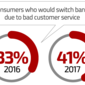 Is CX Your Top Priority? Banking Consumers Don't Think So