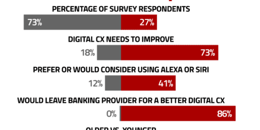 Frontpage digital banking customer experience
