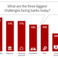 Increasing Challenges Could Destroy Bank Profitability
