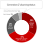 Generation Z: The Future of Banking