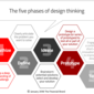 Design Thinking: The Hottest New Trend in Banking