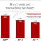 Branches vs. Digital: Hitting The Retail Delivery Sweet Spot in Banking