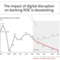 Will Digital Disruption Trigger The Next Financial Crisis?