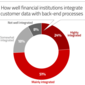 Digital CX Now The Ultimate Factor In The Fate of Banking Brands