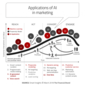 15 Applications of AI and Machine Learning in Financial Marketing