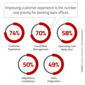 Consumers Want An Experience That Legacy Banking Systems Can't Deliver