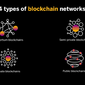 The 4 Types of Blockchain Networks Explained