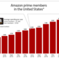 Banking Needs An 'Amazon Prime' Marketing Strategy