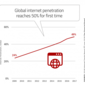 Top Banking Takeaways From The 2018 Internet Trends Report