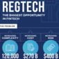 RegTech – The Greatest Opportunity in FinTech