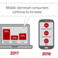 Banking Providers Must Think Mobile-First in Today's Omni-Channel World