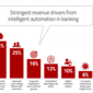 Rationale For New Banking Technologies Must Move Beyond Cost Savings
