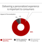 94% of Banking Firms Can't Deliver on 'Personalization Promise'
