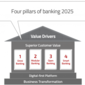 4 Key Strategies To Create a Future-Proof Digital Bank