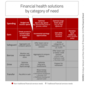 Financial Health Solutions For Consumers Evade Financial Firms