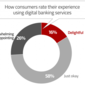 Chasing the Digital Dream: Can Banks Catch Up With Consumers?
