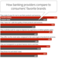 How Do Financial Institutions Stack Up Against Consumers' Favorite Brands?