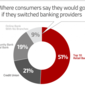 Biggest Threats to Banking in 2019: Fees, Lousy Tech and Digital Disruption