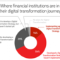 Financial Institutions See Huge Payoffs For Digital Investments