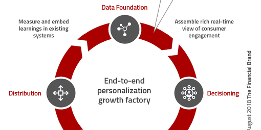 Frontpage building personalization at scale begins with rich data