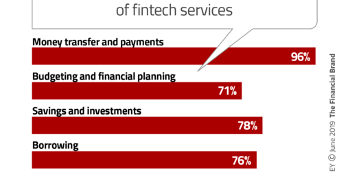 Frontpage consumer awareness of fintech services