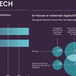 Fintech Infographic of the Week: The World of Regtech