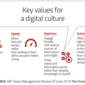Culture, Not Technology, Key to Digital Transformation Success In Banking