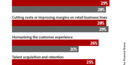 Frontpage top strategic priorities for retail banking institutions 585x950