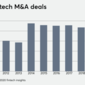 Fintech M&A rebounds from the pandemic