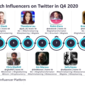 AI most mentioned trend among top 10 fintech influencers on Twitter during Q4 2020, reveals GlobalData