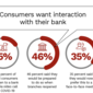 Why Do Consumers Love Fintechs?