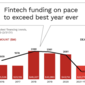 Global Fintech Funding Explodes During First Quarter of 2021